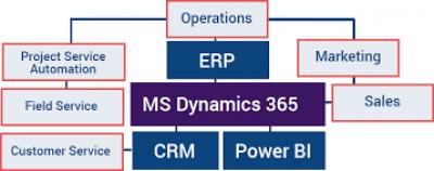 MS Dynamics 365